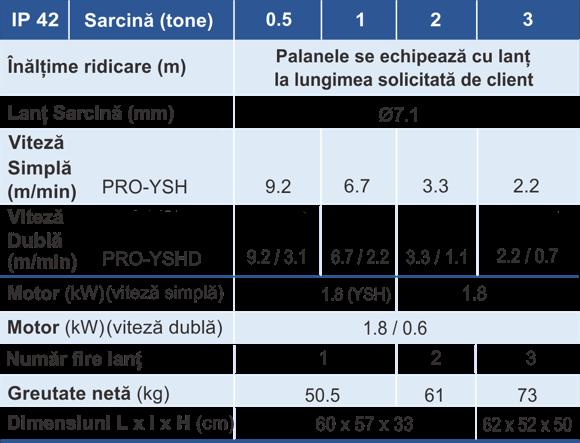 principalele caracteristici ale palanului electric PRO-YSH