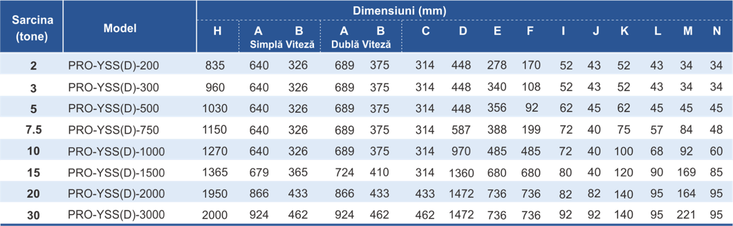 dimensiuni și caracteristici palan electric trifazic cu lanț YSS