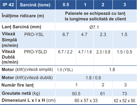 principalele caracteristici ale palanului electric PRO-YSL