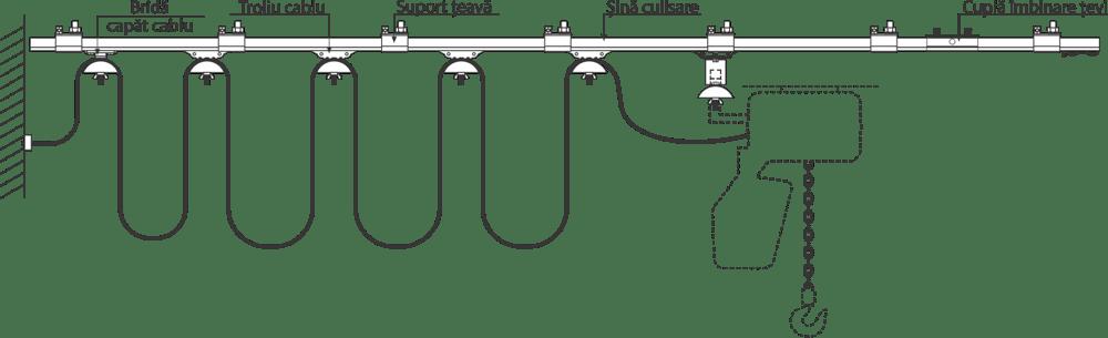 desen sistem culisare cablu