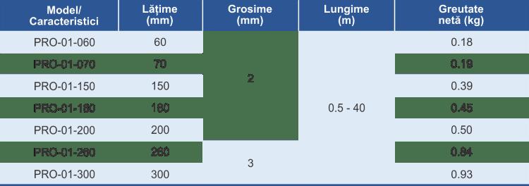 dimensiuni si caracteristici protecție vinil chinga ridicare