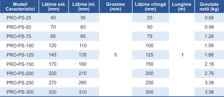 dimensiuni si caracteristici protectie chingi gase