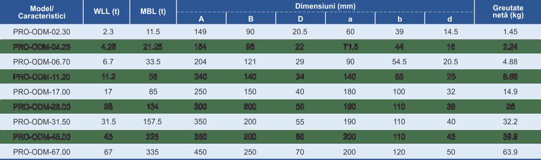 dimensiuni și caracteristici ochet dublu cu inele mari pentru lant