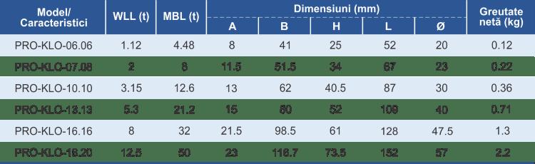 dimensiuni și caracteristici cuplă omega lanț