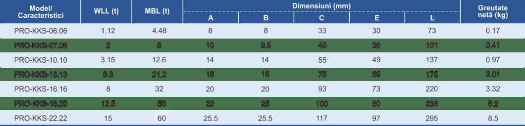 dimensiuni și caracteristici gheare scurtare