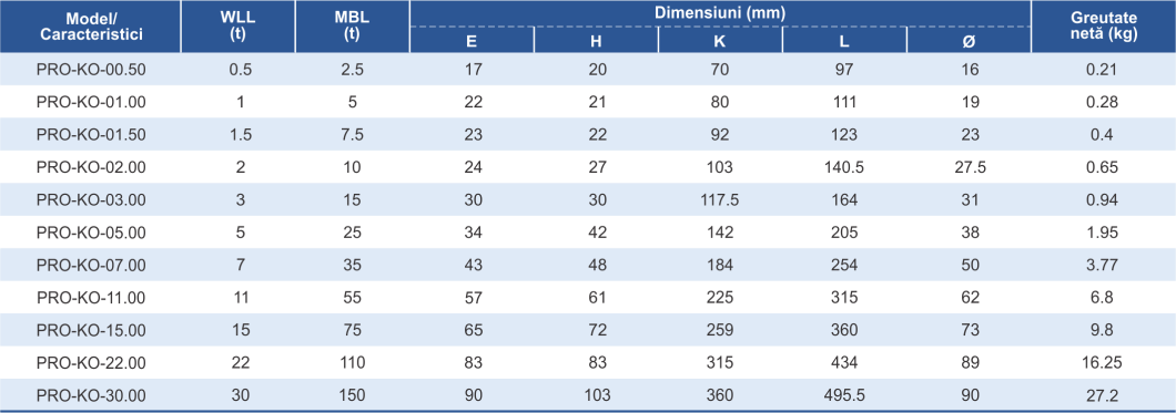 dimensiuni și caracteristici cârlig ochi și siguranță cablu