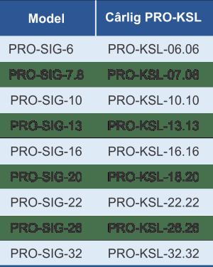 dimensiuni și caracteristici siguranță cârlig PRO-KSL