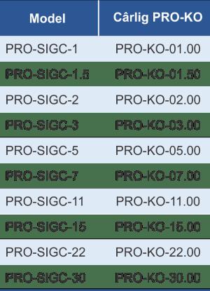 dimensiuni și caracteristici siguranta carlig PRO-KO
