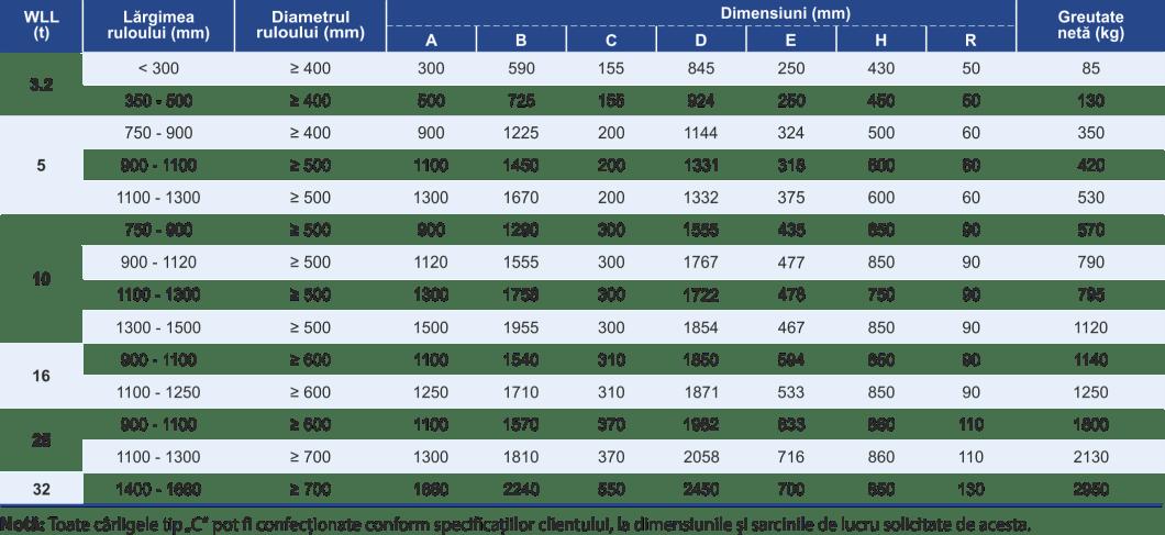 dimensiuni și caracteristici cârlige tip C pentru rulouri de tablă