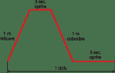 ciclu funcționare vinci electric cu cablu