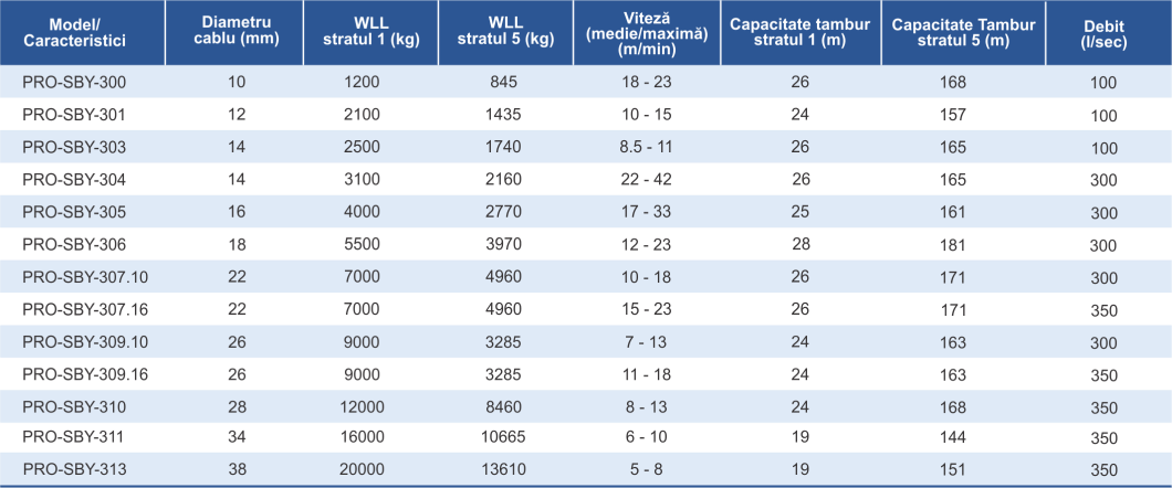 dimensiuni și caracteristici vinci electric Yokota