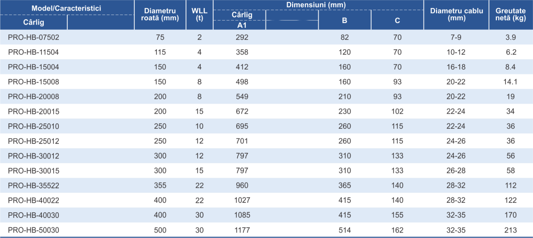 dimensiuni și caracteristici scripeti