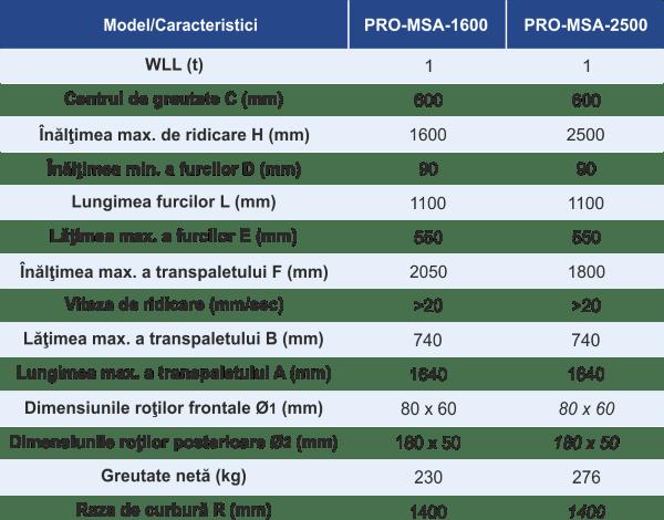 dimensiuni și caracteristici transpalet manual cu ridicare și coborâre