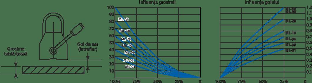 influența golului și grosimii la magneți