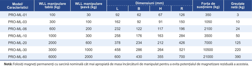 dimensiuni și caracteristici magnet permanent ridicare
